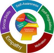 Cara Super Meningkatkan Kecerdasan Emosional Kita (Part 2)